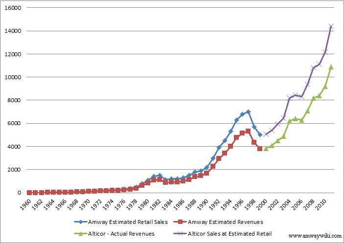 Sales Revenue Of Electric Cars In